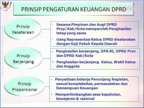 prinsip keuangan DPRD